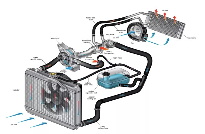Diagram of vehicle cooling system and its components.